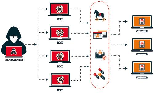 Universidades, objetivo para las botnets